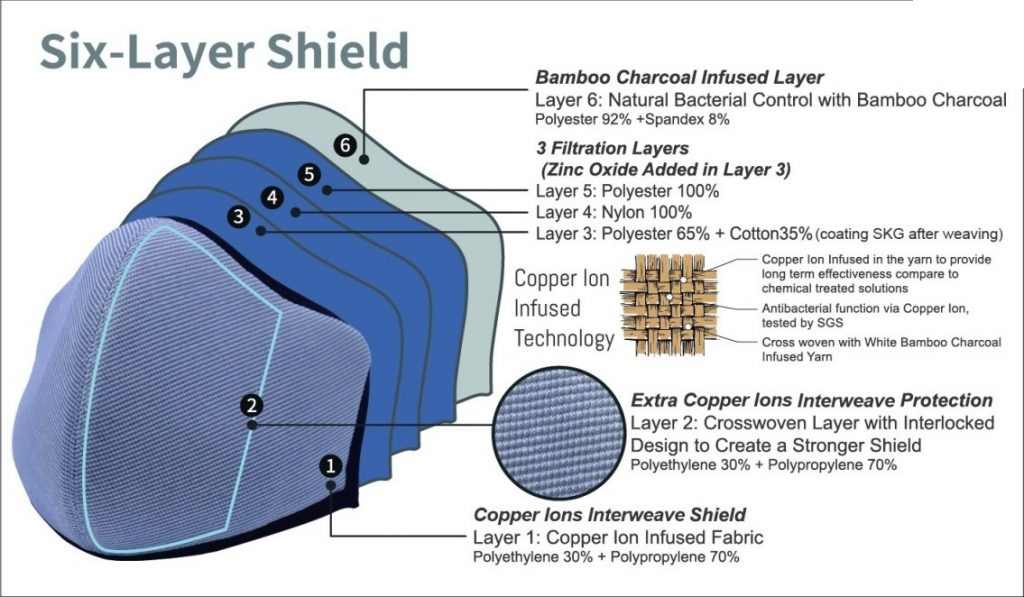 Six Layer Shield